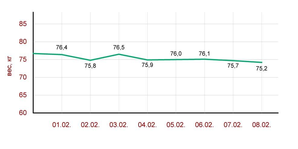 график-изменения-веса