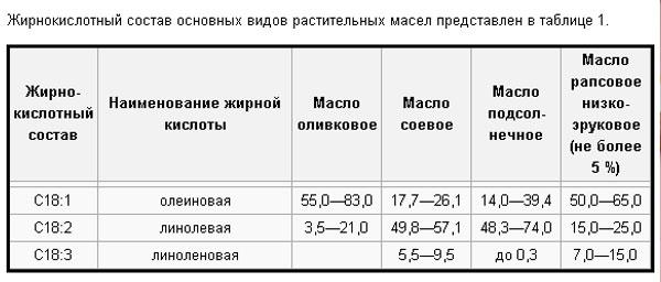 таблица-состава-рапсового-и-оливкового-масел